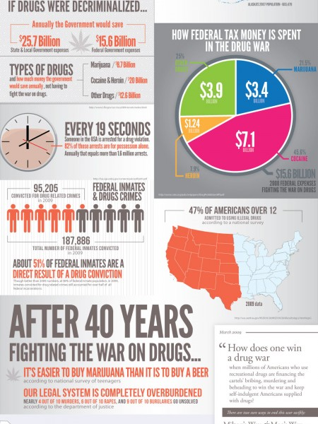 the-cost-of-the-war-on-drugs_50290b91c0e21_w450_h600